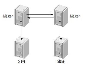 MySQL 双活同步复制四种方案