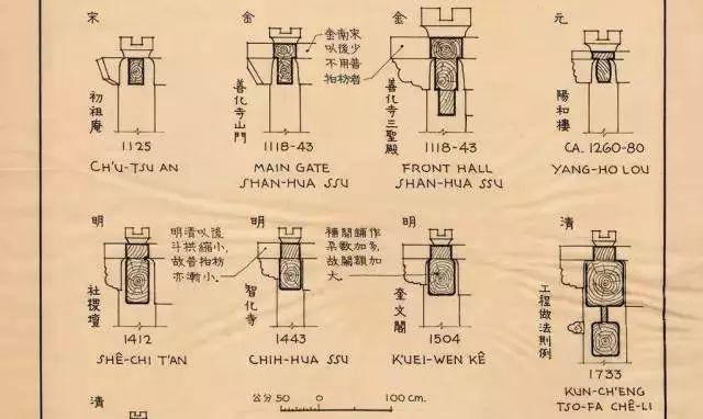 梁思成手绘的中国建筑,每一根柱子都看得清清楚楚