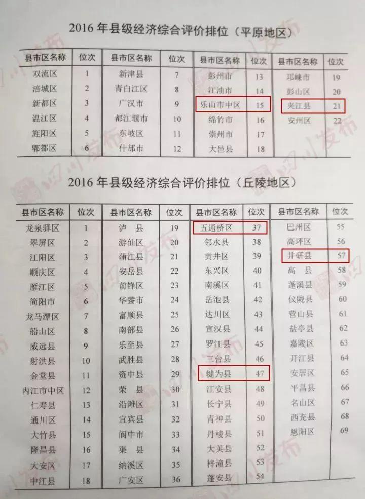 乐山各区县2018经济总量排行_乐山大佛