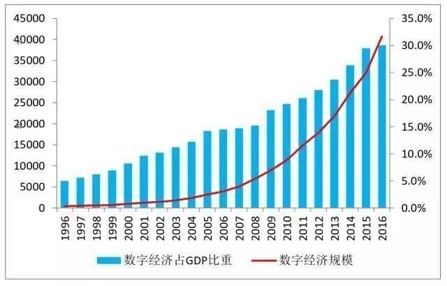 中国gdp增长_幸福的烦恼 中国GDP与美联储鸽声,可信否(3)