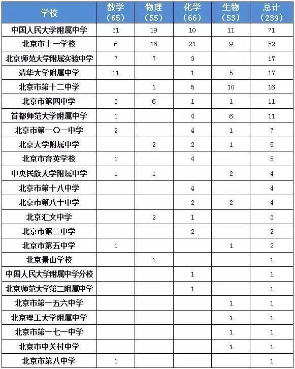 2017全国高中数理化生竞赛一等奖名单出炉,北京都有哪些学校入围这份超级榜单   热点