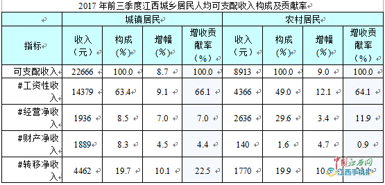 江西人均可支配收入_人均可支配收入(3)