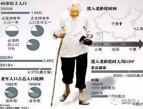 宁向东:超老龄社会,中国最大的危机要来了! 365知识网