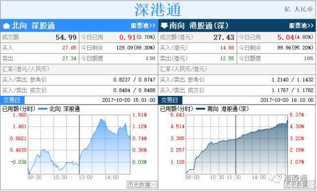 港股复盘:港股反弹328点10天线得而复失 水泥股炒高