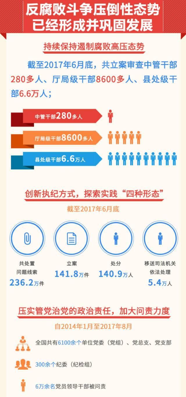 八大中央委员_图片来源:中央纪委监察部网站 5,监督执纪问责将进一步强化 过去五年