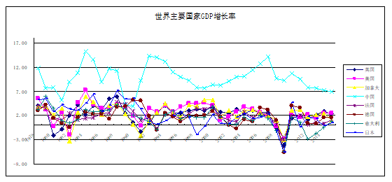 核心gdp_美联储稳固12月加息,原油库存减少,银油背道而驰