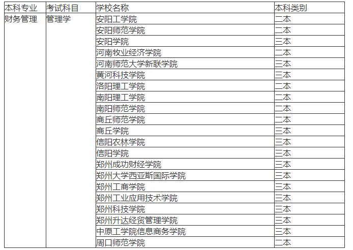 2018年河南专升本管理类招生院校有哪些?