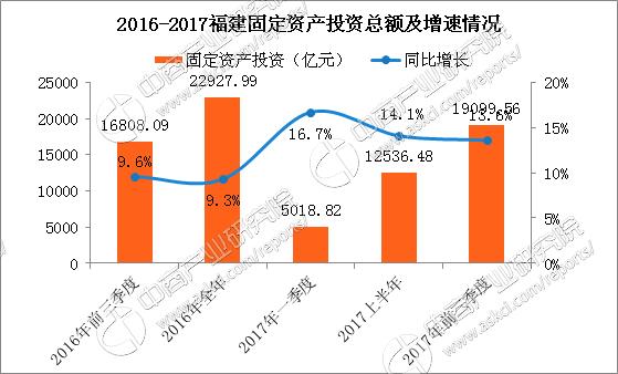 福建省2017经济总量_福建省地图