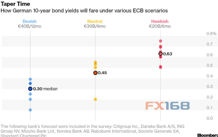 假如周四欧银决议出现这一鹰新开加速单职业传奇派意外_欧元恐现惊人涨势