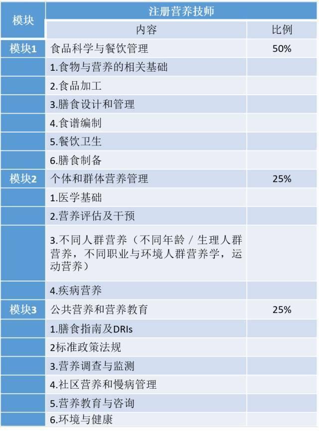 【中国营养学会】注册营养技师水平评价考试