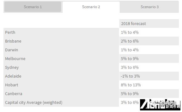 2018年澳洲房价预测 悉尼继续被看衰 墨尔本房价将继续大幅增长