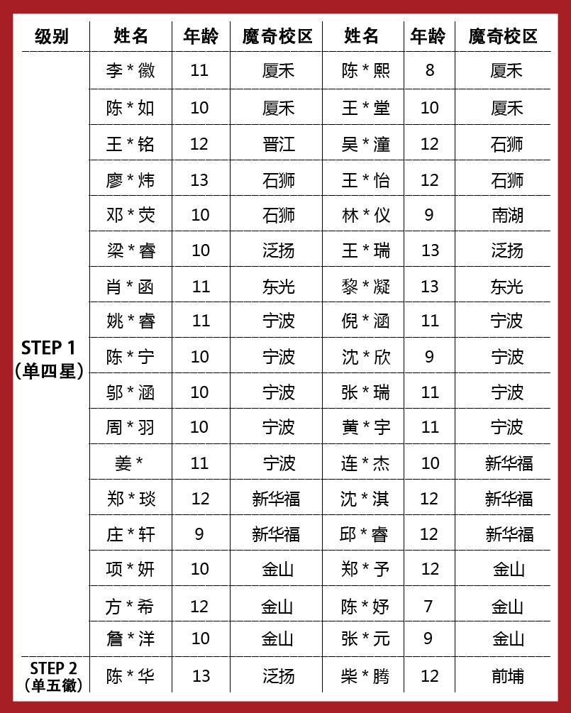 魔奇英语toefl primary考试喜获佳绩!(内附成绩单解读图片