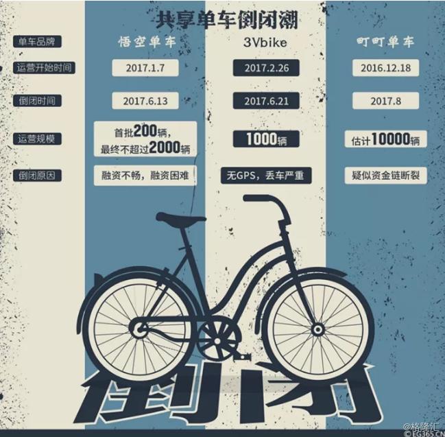 共享单车第一起并购案6复古传奇诞生:永安行拿下哈罗单车