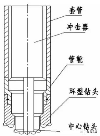 2.4 空气潜孔锤取芯跟管钻进原理图片