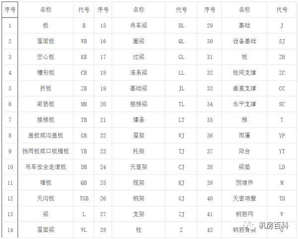 钢筋直径符�_(3)常用构件的代号: 钢筋符号:  1,标注钢筋的根数,直径和等级:3Ф20