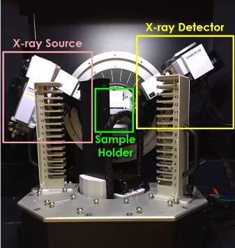 图示原理之X射线衍射(XRD)