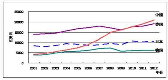 进入发达国家人均gdp_世界人均gdp排名