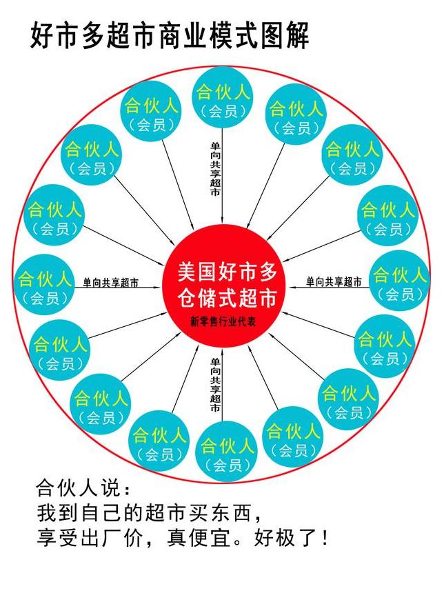 付费会员=合伙人 事实上,好市多超市的商业模式,是众多合伙人(7640万