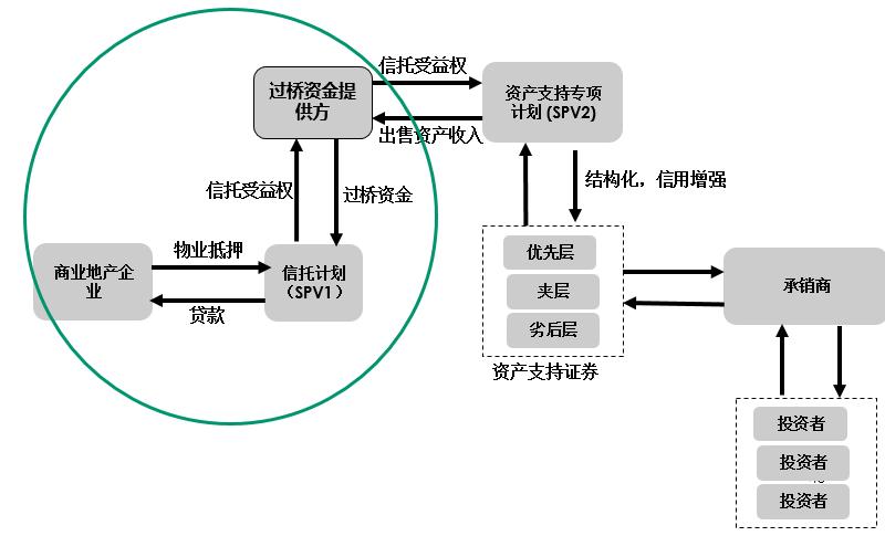 国内不动产CMBS 类 REIT的运作模式 交易结构设计 风险控制