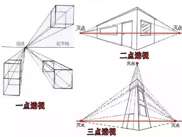 平行透视 又称一点透视(见上图) 就是说立方体放在一个水平面上 前方