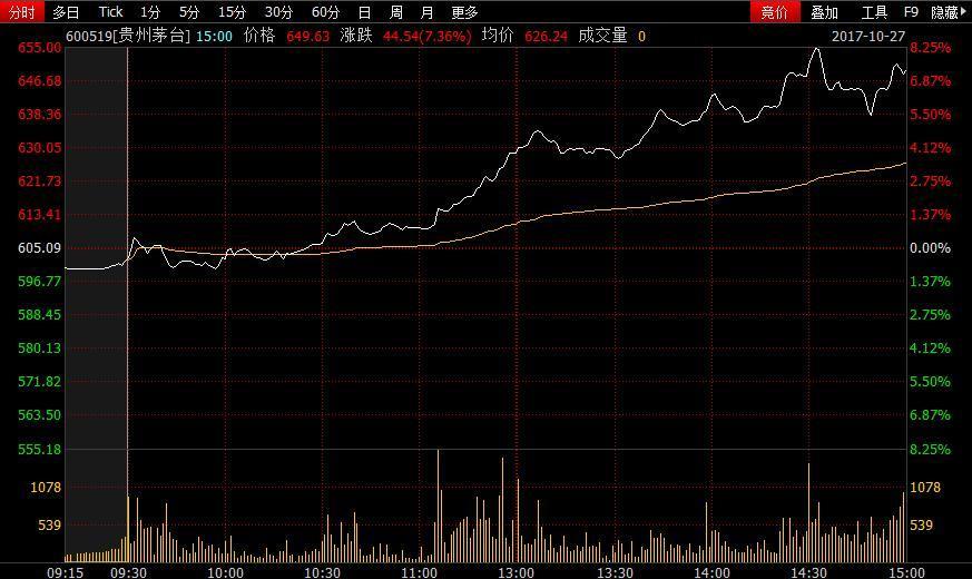 机构减持券商看多 贵州茅台600元超高股价能持续多久?