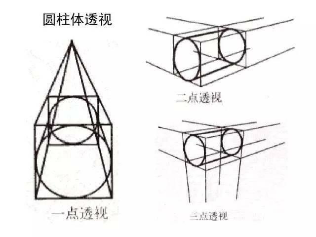 ▽ 圆柱透视  圆形透视画法:先画一个立方体的透视,正面画出两条对角