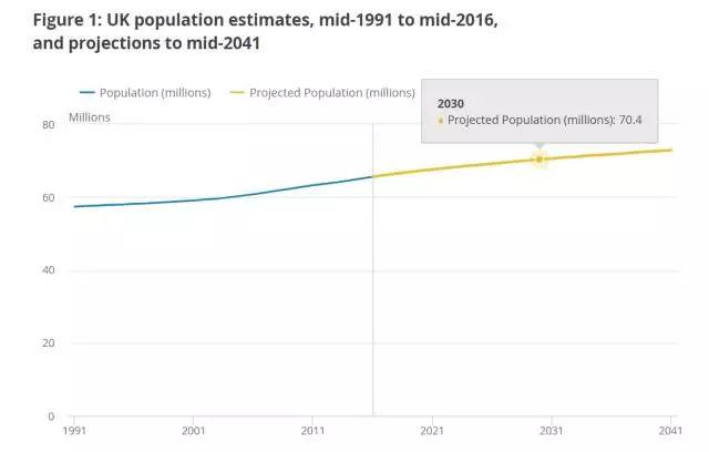 英国人口增长率_抑制生育论错在哪里
