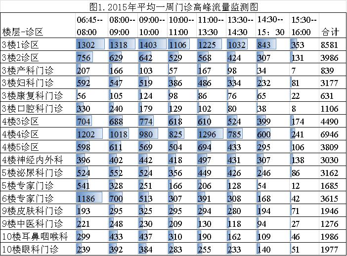 上海交大医学院附属仁济医院:优化门诊服务 改善就医感受