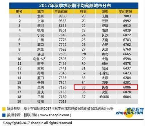 长春市人均收入_长春市地图