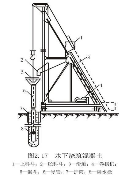 图2-25  水下浇筑混凝土   1-上料斗;2-贮料斗;3-滑道;4-卷扬机;   5-漏斗;6-导管;7-护筒;8-隔水栓   3.沉管成孔灌注桩施工技术   (1).打桩方法   沉管灌注桩是利用锤击打桩设备或振动沉桩设备,将带有钢筋混凝土的桩尖(或