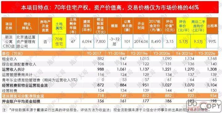【ABS专题】新公寓REITs产品分析