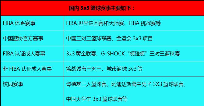 FIBA3x3世巡全新血河单职业传奇赛总决赛设擂北京:入奥促使多方角力升级_商业化和职业化仍在路上