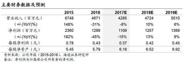【海通非银孙婷团队】国金证券2017年三季报点评:投行业务稳增长,信用业务高增速