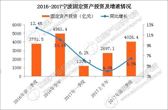 2020浙江宁波前三季度gdp_大港宁波的2020年前三季度GDP出炉,省内排名第几