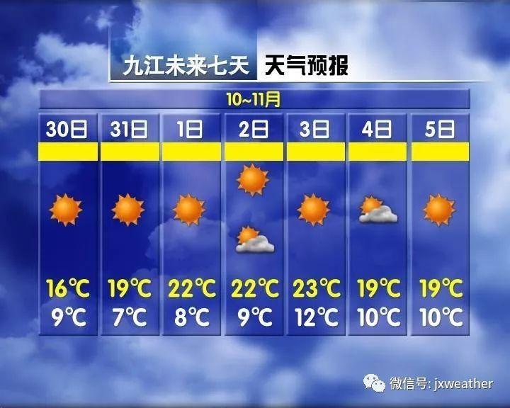 太突然!-10℃飙到15℃!春节期间河南这些地方全是大晴天!