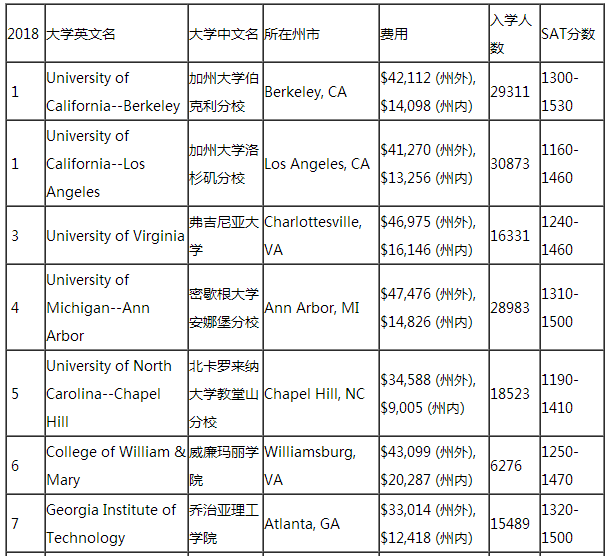 2019美国公立大学排行榜_最新 2019年USNews美国公立大学排名榜出炉