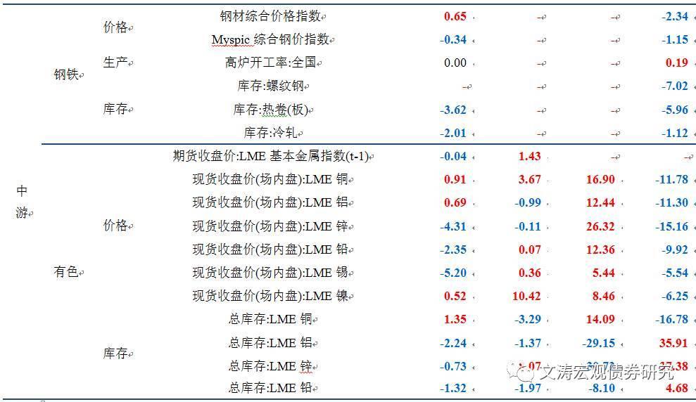 【中信建投_宏观】生产有所下行――国内宏观经济周报(17.10.22-17永不言败单职业传奇.10.28)