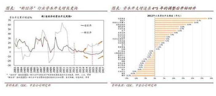 实际数据再次显示经济可能下滑的预测过于悲观