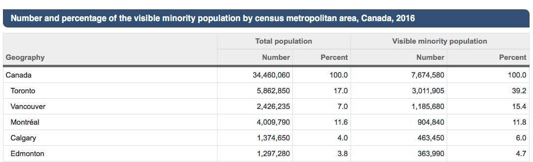加拿大统计局:华裔是加拿大除了欧洲裔的最大族裔 - 177万