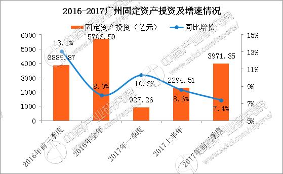 2017广州gdp_广州地铁