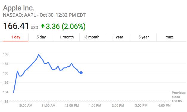 苹果股价周一上涨2%,9月1日以来第一次创下历史新高