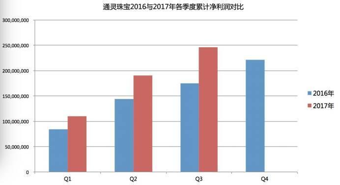 通灵珠宝净利润猛增40%,莱绅通灵正进入企业的高速扩张期