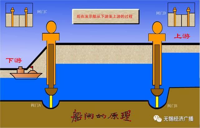船闸的工作原理_坛子岭下铸军魂一一 石壁立西江 12