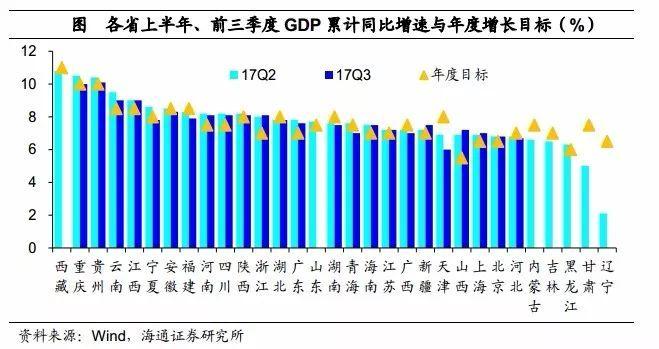 2017第一季度各省gdp_一季度各省份GDP出炉 安徽增速8.6 居全国第六