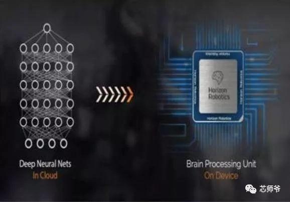 芯片行业是人工智能时代的开路先锋