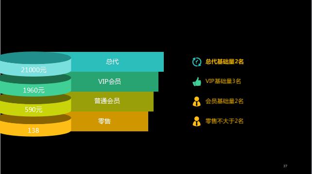 171031期徐州电商沙龙回顾:天益新微商模式分享图片