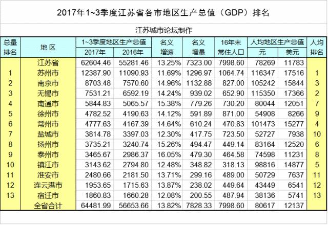 江苏各县平均gdp_2017年江苏省各市人均GDP排名