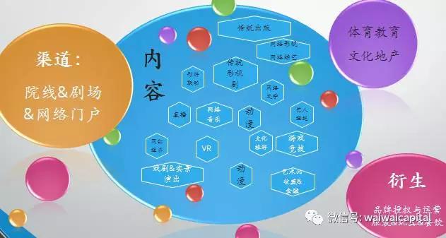 """亮马投资杨永民:""""渠道价值是文化产业投资的核心逻辑"""""""