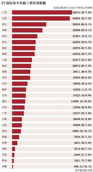 27省上半年gdp_27省公布前3季经济数据22省GDP超国家线