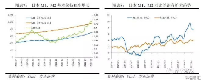 m2与gdp的比率_易纲:中国的M2与GDP之比为什么迅速增长?